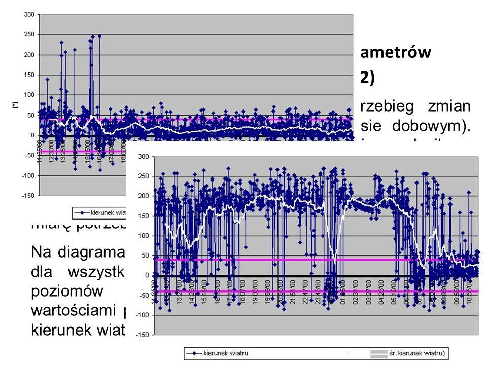 Długookresowe, dobowe zmiany parametrów meteorologicznych (meteo 4.2) Na poprzednich diagramach pokazano przebieg zmian poziomu dźwięku w funkcji czas