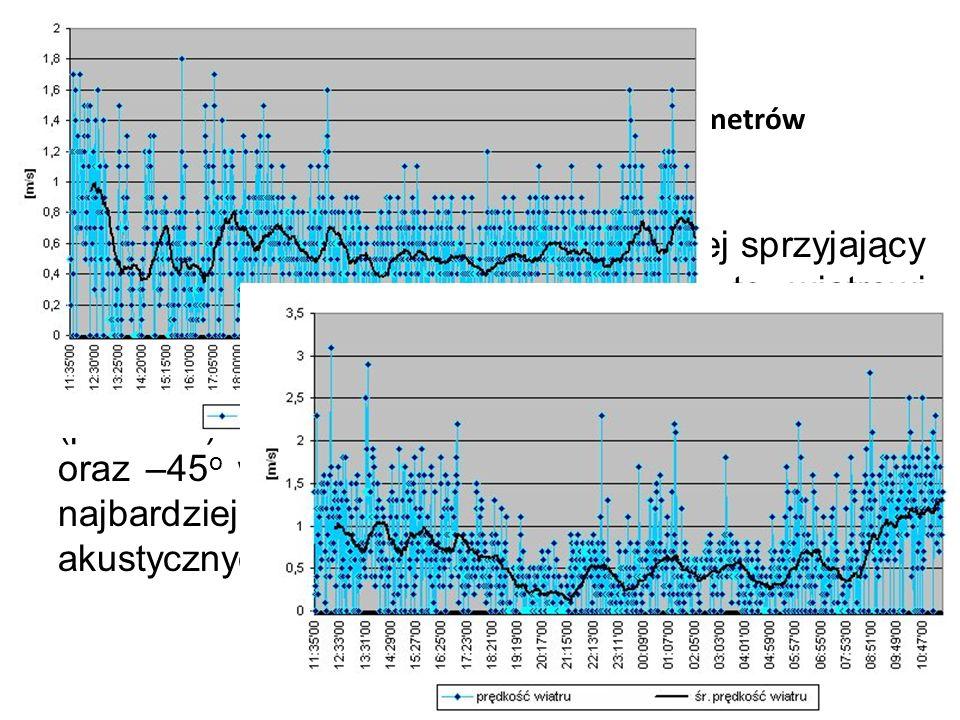 Długookresowe, dobowe zmiany parametrów meteorologicznych (meteo 4.3) W przypadku kierunku wiatru najbardziej sprzyjający oznaczono jako 0 skali. Odpo