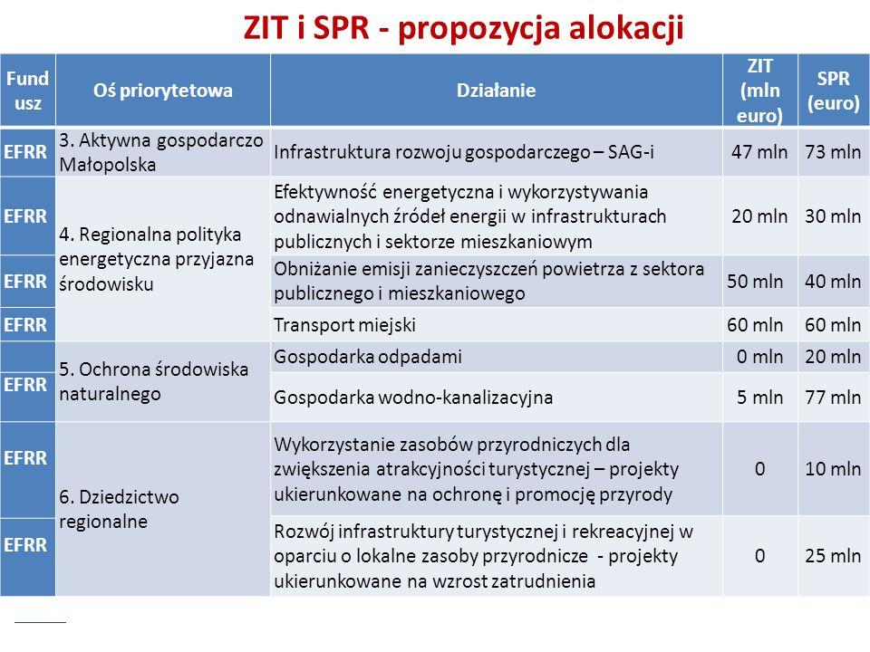 ZIT i SPR - propozycja alokacji Fund usz Oś priorytetowaDziałanie ZIT (mln euro) SPR (euro) EFRR 3. Aktywna gospodarczo Małopolska Infrastruktura rozw