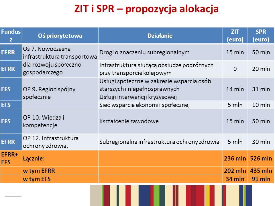 Fundus z Oś priorytetowaDziałanie ZIT (euro) SPR (euro) EFRR Oś 7. Nowoczesna infrastruktura transportowa dla rozwoju społeczno- gospodarczego Drogi o