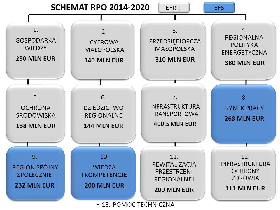 SCHEMAT RPO 2014-2020 2. CYFROWA MAŁOPOLSKA 140 MLN EUR 3. PRZEDSIĘBIORCZA MAŁOPOLSKA 310 MLN EUR 4. REGIONALNA POLITYKA ENERGETYCZNA 380 MLN EUR 5. O