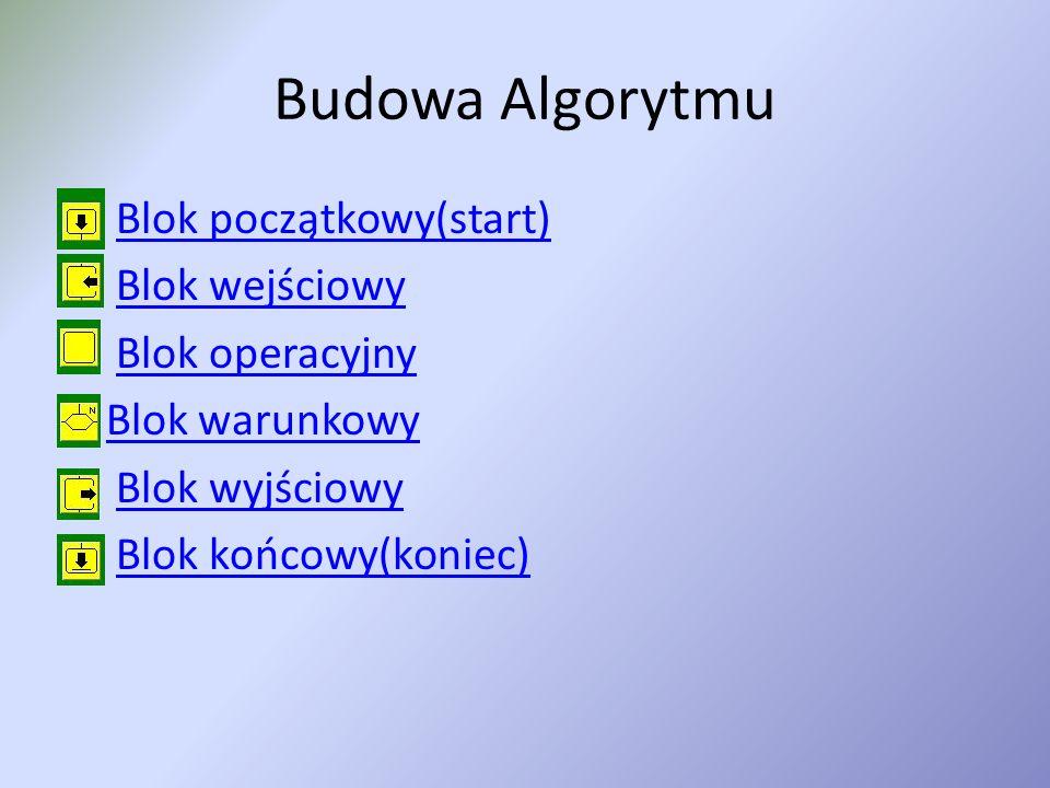Budowa Algorytmu Blok początkowy(start) Blok wejściowy Blok operacyjny Blok warunkowy Blok wyjściowy Blok końcowy(koniec)