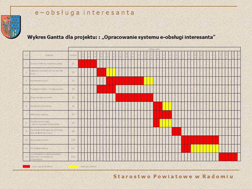 e – o b s ł u g a i n t e r e s a n t a S t a r o s t w o P o w i a t o w e w R a d o m i u Wykres Gantta dla projektu: : Opracowanie systemu e-obsług