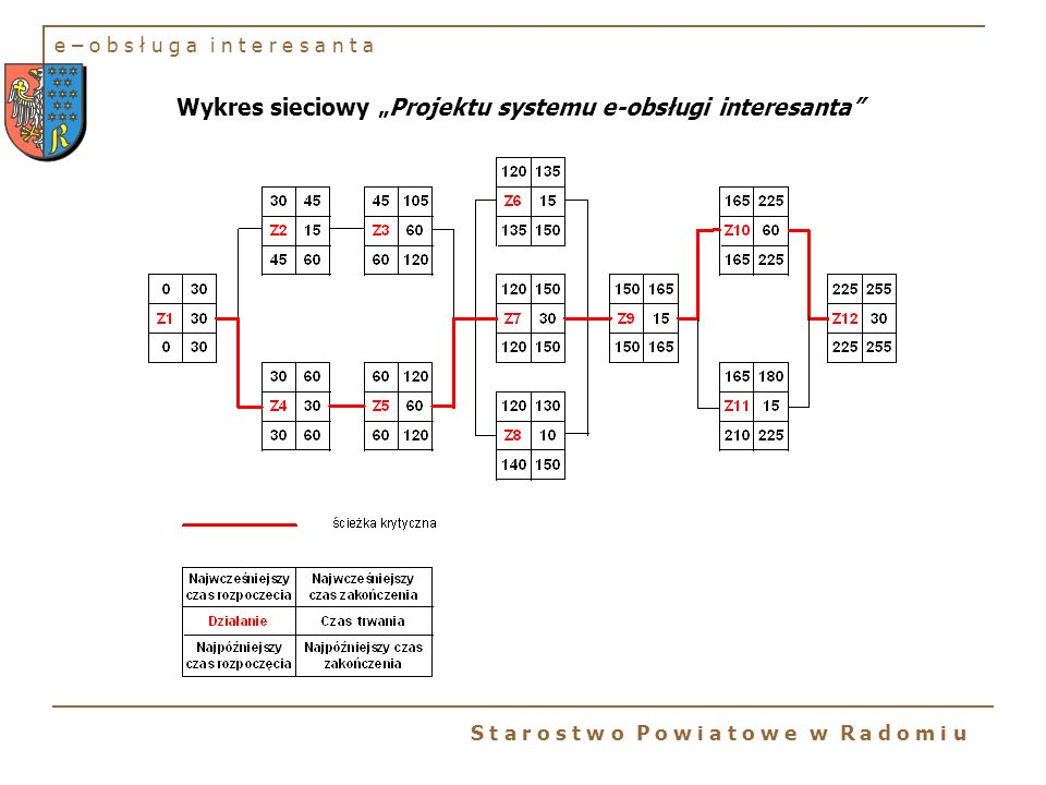 e – o b s ł u g a i n t e r e s a n t a S t a r o s t w o P o w i a t o w e w R a d o m i u Wykres sieciowy Projektu systemu e-obsługi interesanta