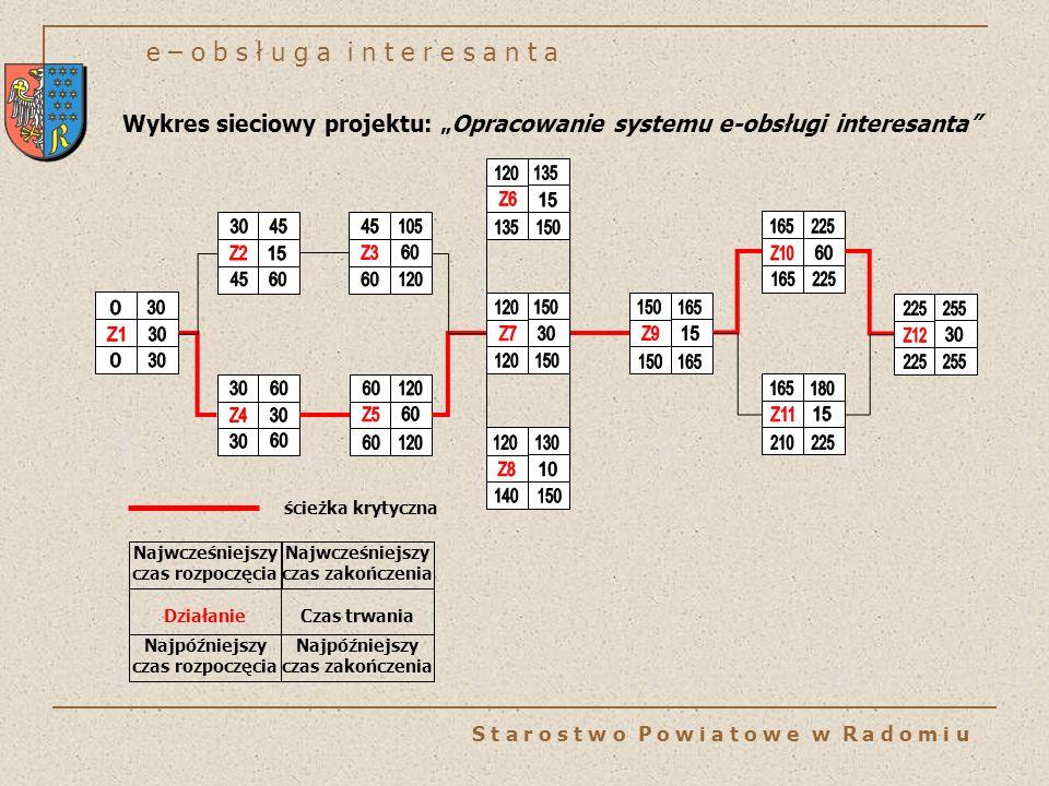 e – o b s ł u g a i n t e r e s a n t a S t a r o s t w o P o w i a t o w e w R a d o m i u ścieżka krytyczna Najwcześniejszy czas rozpoczęcia Działanie Najpóźniejszy czas rozpoczęcia Najwcześniejszy czas zakończenia Czas trwania Najpóźniejszy czas zakończenia Wykres sieciowy projektu: Opracowanie systemu e-obsługi interesanta