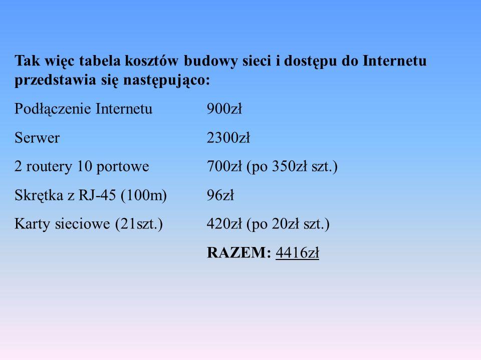 Tak więc tabela kosztów budowy sieci i dostępu do Internetu przedstawia się następująco: Podłączenie Internetu900zł Serwer2300zł 2 routery 10 portowe7