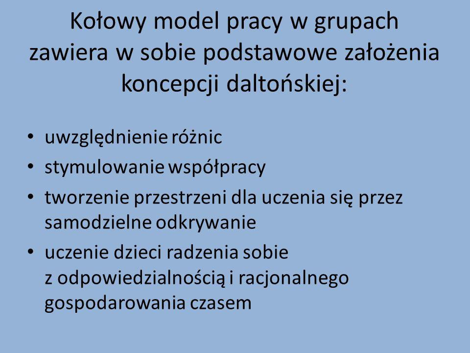 Kołowy model pracy w grupach zawiera w sobie podstawowe założenia koncepcji daltońskiej: uwzględnienie różnic stymulowanie współpracy tworzenie przest
