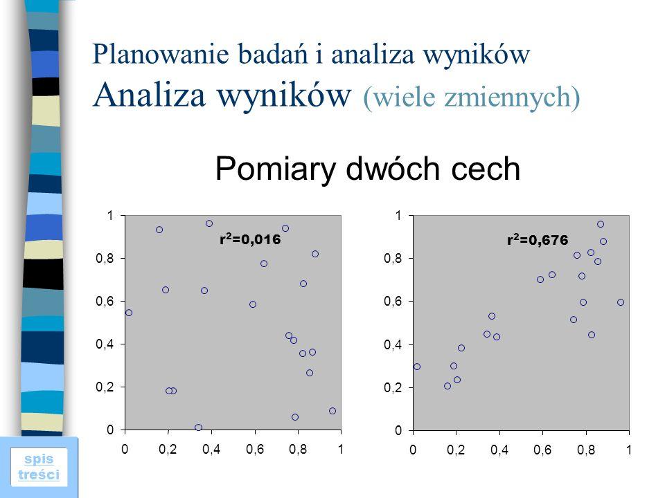 spis treści Planowanie badań i analiza wyników Analiza wyników (wiele zmiennych) Pomiary dwóch cech 0 0,2 0,4 0,6 0,8 1 00,20,40,60,81 r 2 =0,016 0 0,