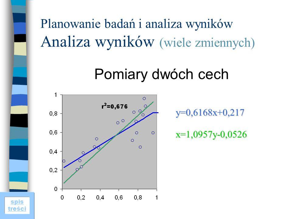 spis treści Planowanie badań i analiza wyników Analiza wyników (wiele zmiennych) Pomiary dwóch cech y=0,6168x+0,217 x=1,0957y-0,0526