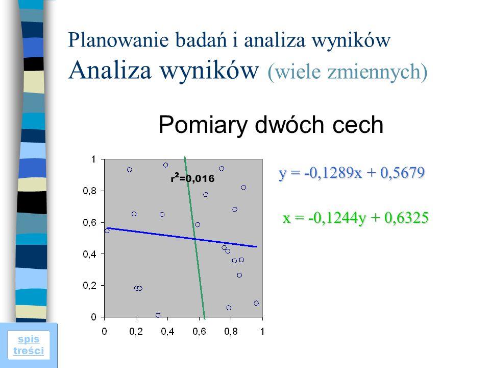 spis treści Planowanie badań i analiza wyników Analiza wyników (wiele zmiennych) Pomiary dwóch cech y = -0,1289x + 0,5679 x = -0,1244y + 0,6325