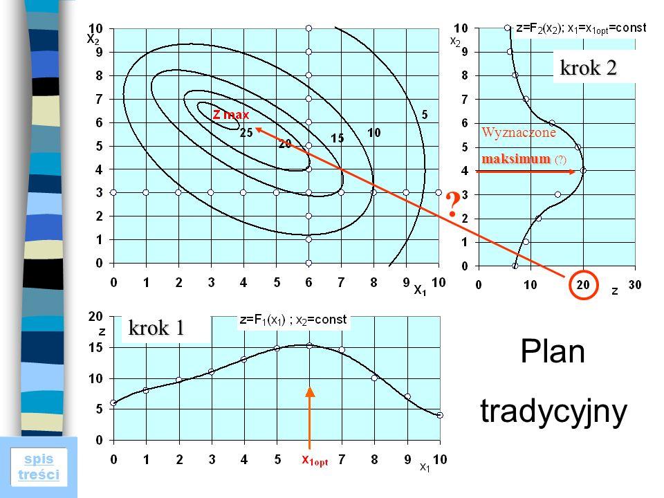 spis treści Planowanie badań i analiza wyników Plan badań Plan tradycyjny krok 1 krok 2 Wyznaczone maksimum maksimum (?) ?