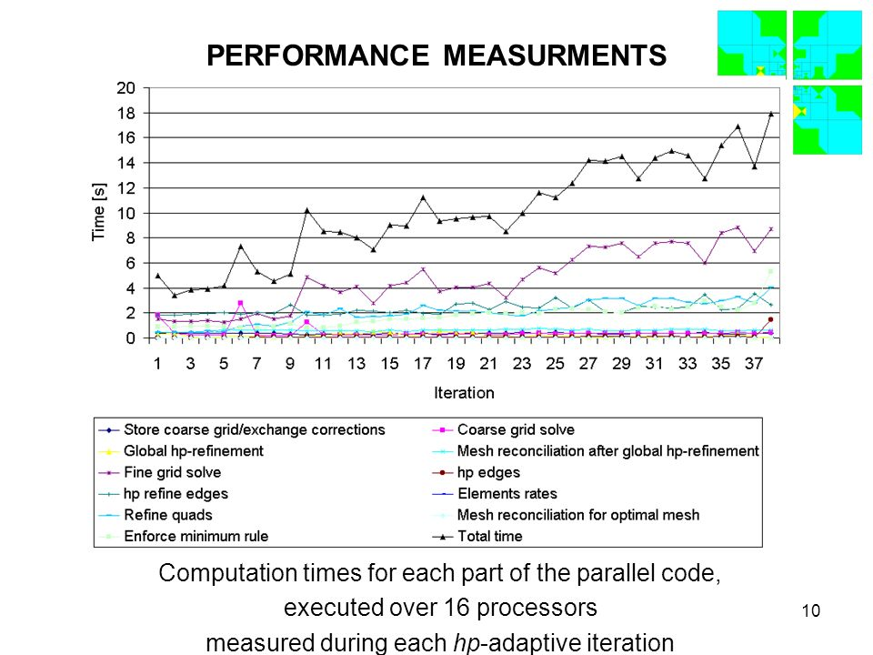 10 PERFORMANCE MEASURMENTS Computation times for each part of the parallel code, executed over 16 processors measured during each hp-adaptive iteration