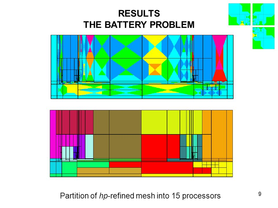 9 RESULTS THE BATTERY PROBLEM Partition of hp-refined mesh into 15 processors