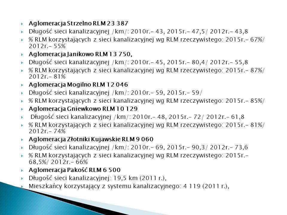 Aglomeracja Strzelno RLM 23 387 Długość sieci kanalizacyjnej /km/: 2010r.- 43, 2015r.- 47,5/ 2012r.- 43,8 % RLM korzystających z sieci kanalizacyjnej