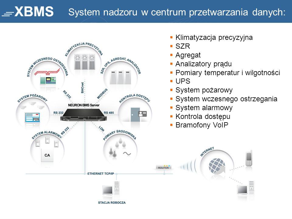 System nadzoru w centrum przetwarzania danych: Klimatyzacja precyzyjna SZR Agregat Analizatory prądu Pomiary temperatur i wilgotności UPS System pożar