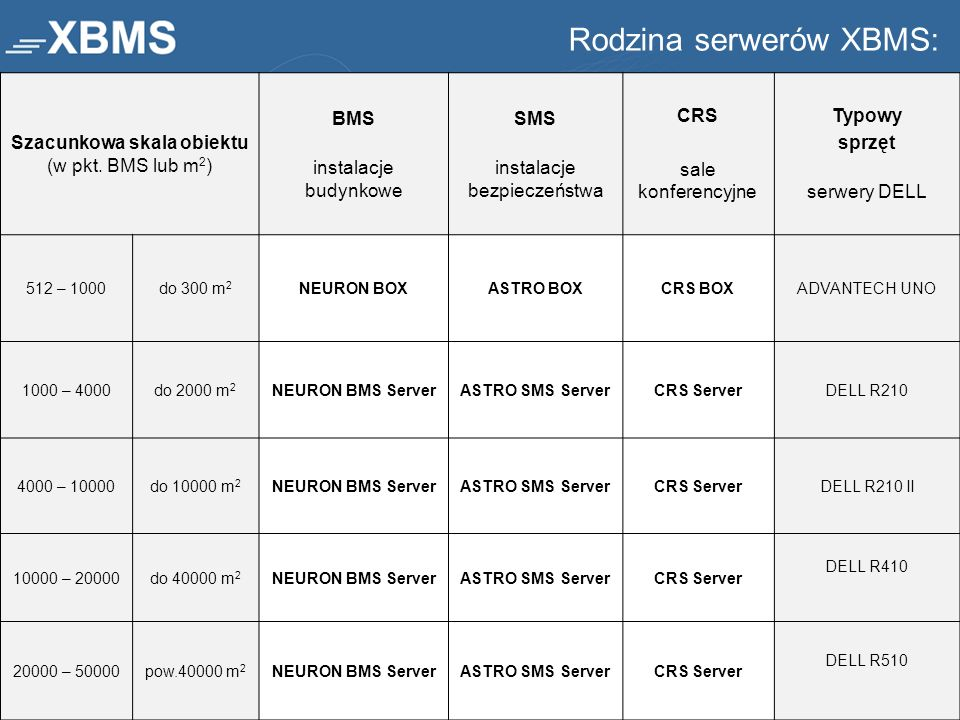 Szacunkowa skala obiektu (w pkt. BMS lub m 2 ) BMS instalacje budynkowe SMS instalacje bezpieczeństwa CRS sale konferencyjne Typowy sprzęt serwery DEL