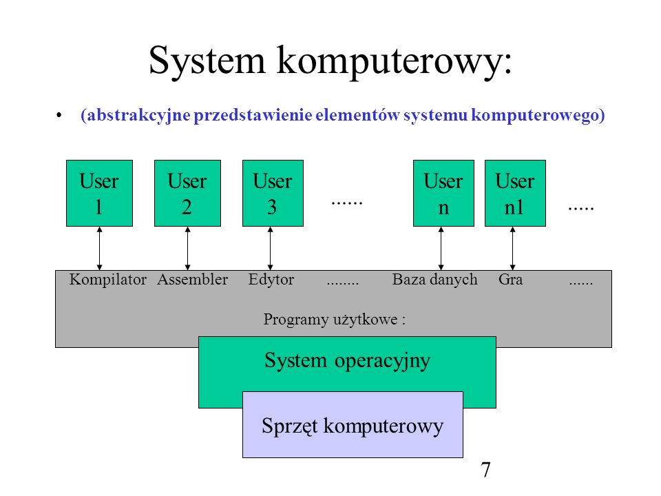 8 System operacyjny: Nadzoruje i koordynuje posługiwanie się sprzętem (zasobami) przez różne programy użytkowe, pracujące na zlecenie różnych użytkowników; Tworzy środowisko (sam jest środowiskiem) w którym inne programy mogą działać i wykonywać pożyteczne prace...
