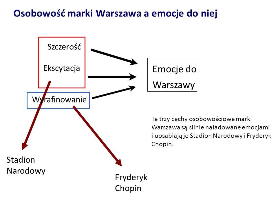 Osobowość marki Warszawa a emocje do niej Stadion Narodowy Fryderyk Chopin Te trzy cechy osobowościowe marki Warszawa są silnie naładowane emocjami i
