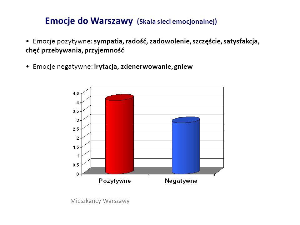 Emocje do Warszawy (Skala sieci emocjonalnej) Mieszkańcy Warszawy Emocje pozytywne: sympatia, radość, zadowolenie, szczęście, satysfakcja, chęć przeby