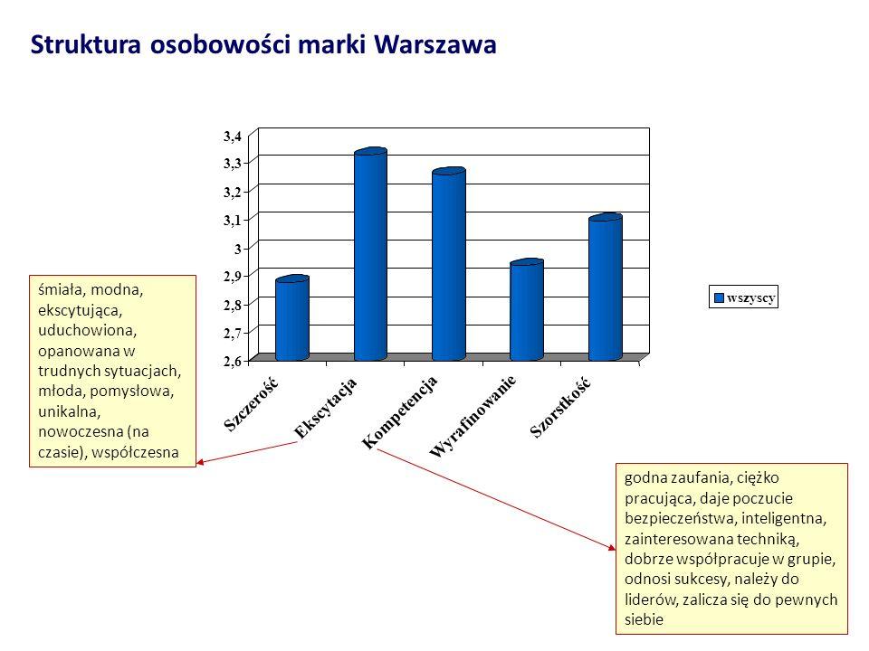 Struktura osobowości marki Warszawa 2,6 2,7 2,8 2,9 3 3,1 3,2 3,3 3,4 Szczerość Ekscytacja Kompetencja Wyrafinowanie Szorstkość wszyscy śmiała, modna,