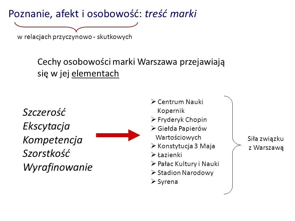 Cechy osobowości marki Warszawa przejawiają się w jej elementach Poznanie, afekt i osobowość: treść marki w relacjach przyczynowo - skutkowych Centrum