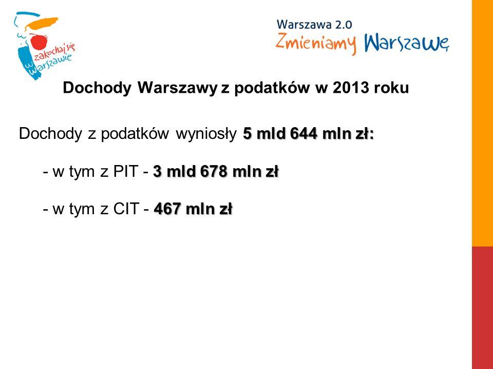 Dochody Warszawy z podatków w 2013 roku 5mld 644 mln zł: Dochody z podatków wyniosły 5 mld 644 mln zł: 3 mld 678 mln zł - w tym z PIT - 3 mld 678 mln zł 467 mln zł - w tym z CIT - 467 mln zł