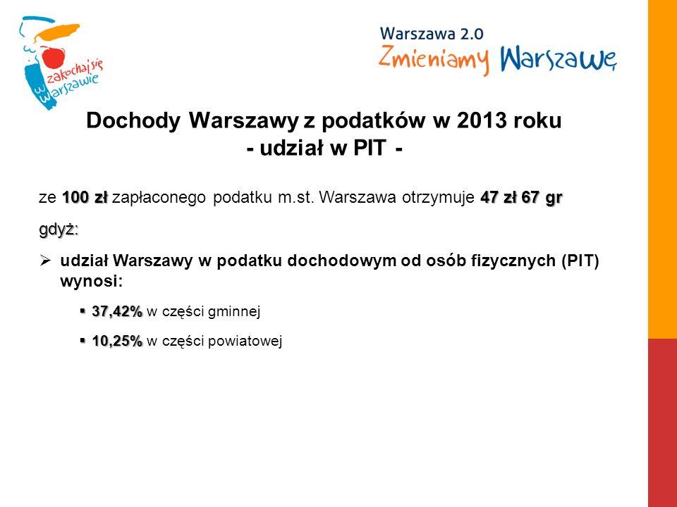 Dochody Warszawy z podatków w 2013 roku - udział w PIT - 100 zł 47 zł 67 gr ze 100 zł zapłaconego podatku m.st.