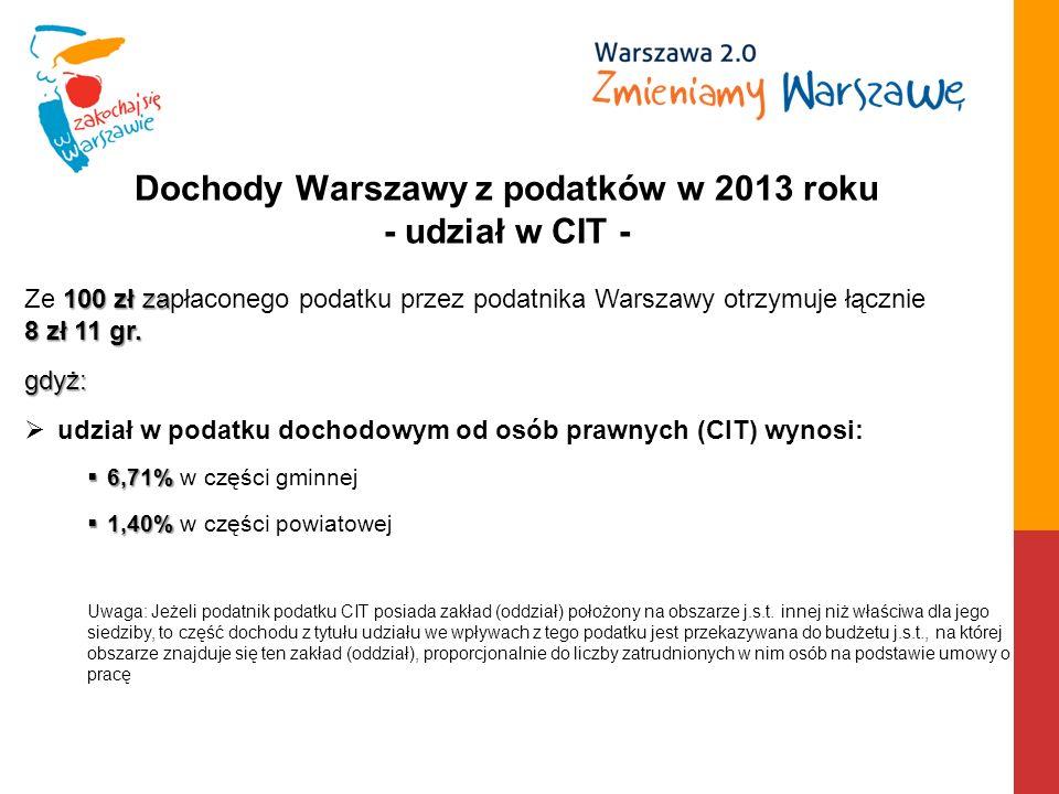 Dochody Warszawy z podatków w 2013 roku - udział w CIT - 100 zł za 8 zł 11 gr.