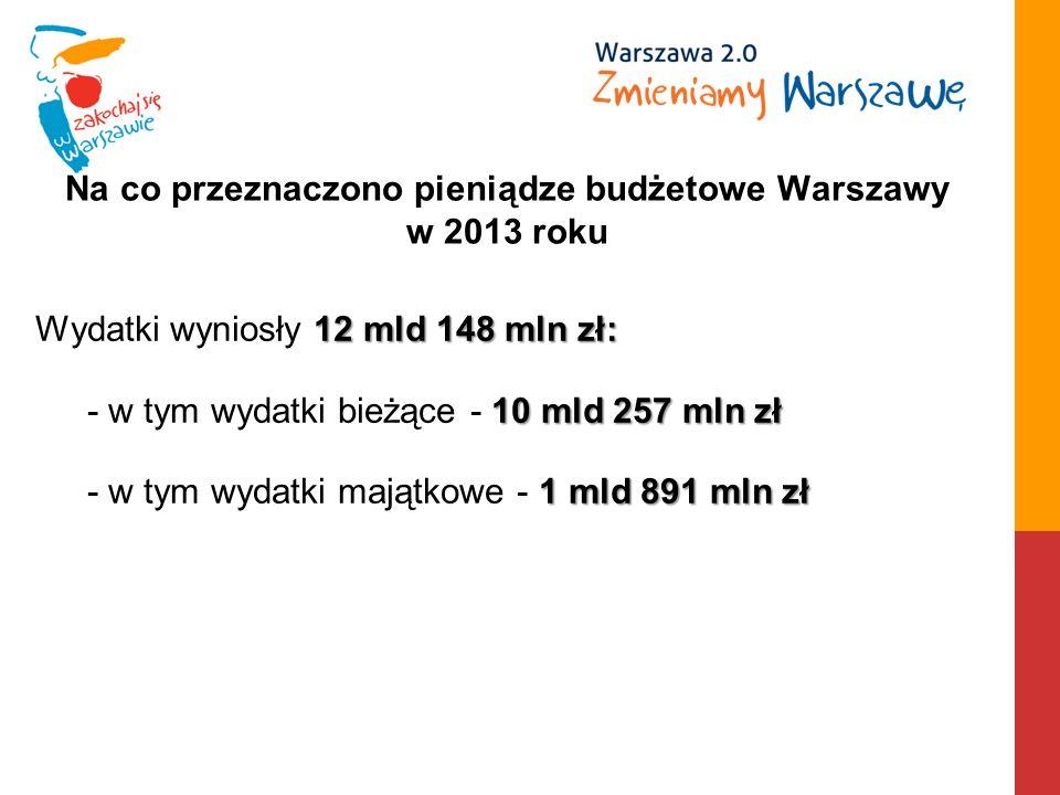 Na co przeznaczono pieniądze budżetowe Warszawy w 2013 roku 12mld 148 mln zł: Wydatki wyniosły 12 mld 148 mln zł: 10 mld 257 mln zł - w tym wydatki bieżące - 10 mld 257 mln zł 1 mld 891 mln zł - w tym wydatki majątkowe - 1 mld 891 mln zł