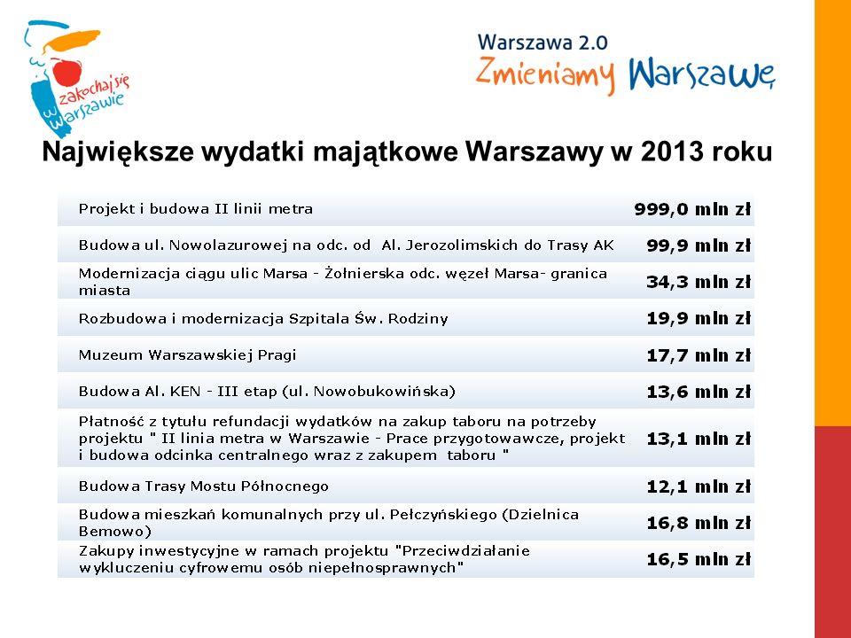 Największe wydatki majątkowe Warszawy w 2013 roku