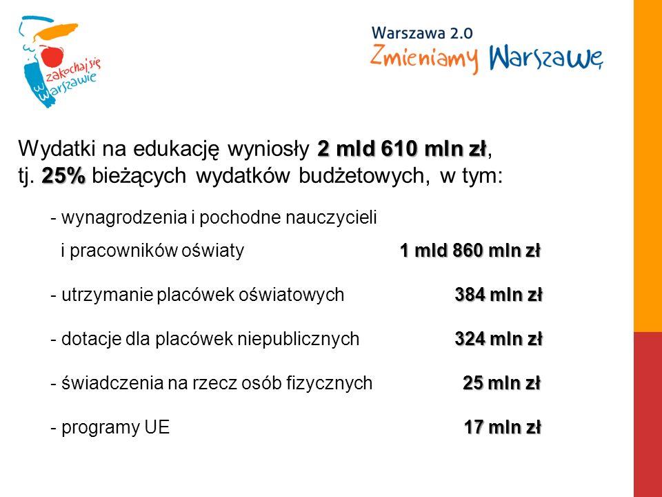 2mld 610 mln zł 25% Wydatki na edukację wyniosły 2 mld 610 mln zł, tj.