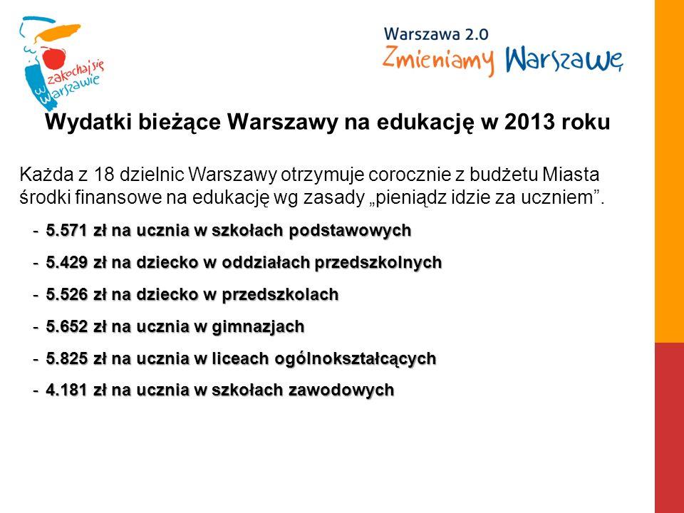 Wydatki bieżące Warszawy na edukację w 2013 roku Każda z 18 dzielnic Warszawy otrzymuje corocznie z budżetu Miasta środki finansowe na edukację wg zasady pieniądz idzie za uczniem.