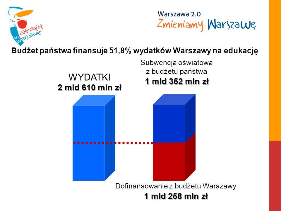 Subwencja oświatowa z budżetu państwa 1 mld 352 mln zł WYDATKI 2 mld 610 mln zł Dofinansowanie z budżetu Warszawy 1 mld 258 mln zł Budżet państwa finansuje 51,8% wydatków Warszawy na edukację