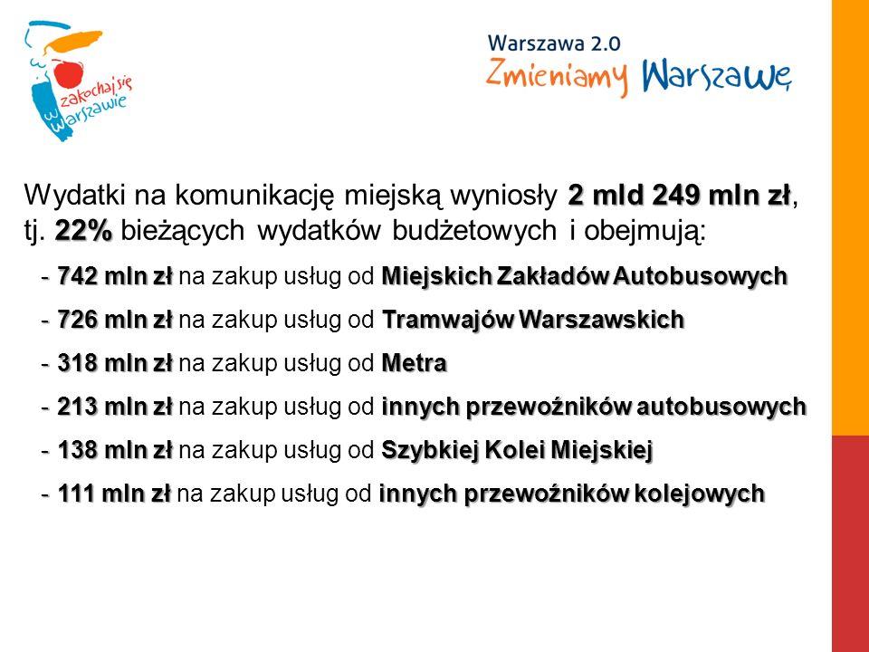 2mld 249 mln zł 22% Wydatki na komunikację miejską wyniosły 2 mld 249 mln zł, tj.