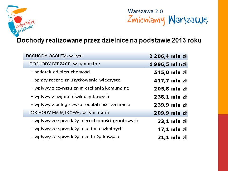 Dochody realizowane przez dzielnice na podstawie 2013 roku