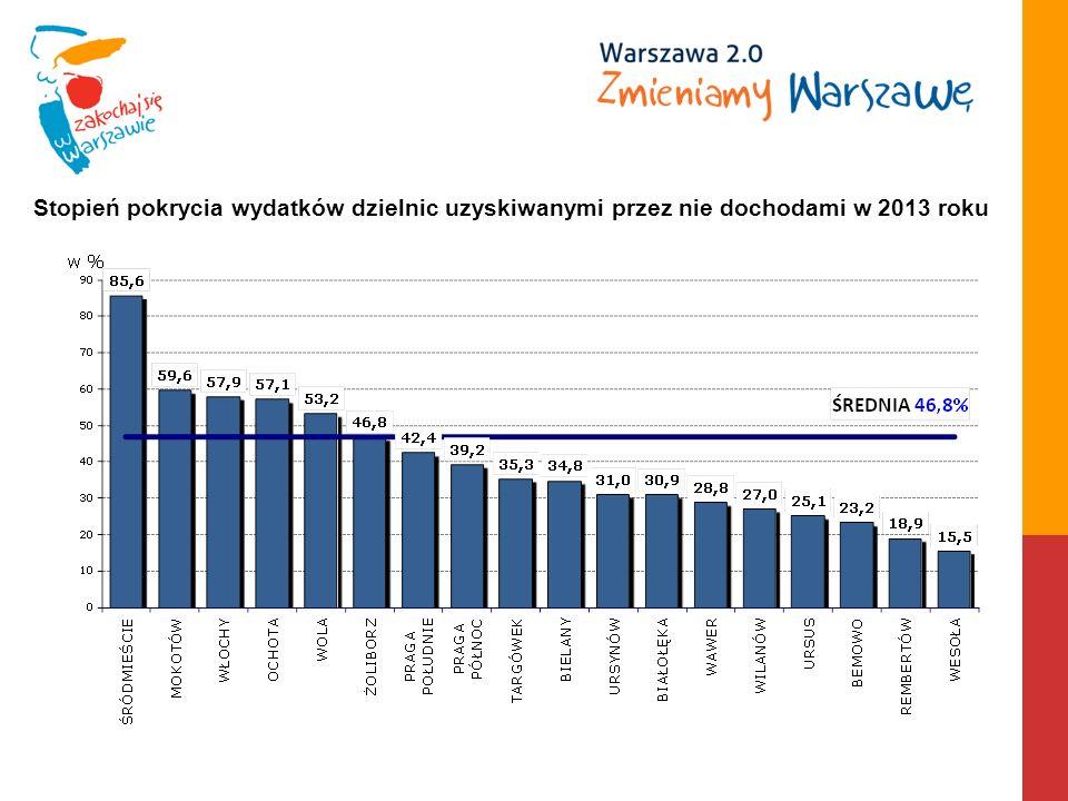 Stopień pokrycia wydatków dzielnic uzyskiwanymi przez nie dochodami w 2013 roku