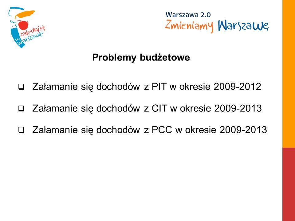 Załamanie się dochodów z PIT w okresie 2009-2012 Załamanie się dochodów z CIT w okresie 2009-2013 Załamanie się dochodów z PCC w okresie 2009-2013 Problemy budżetowe