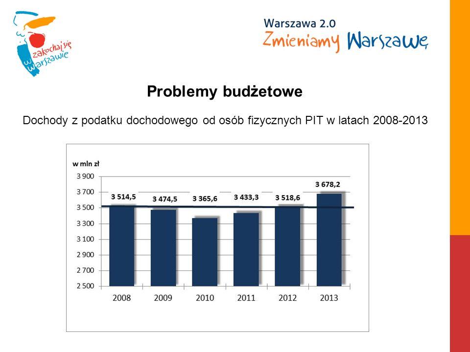 Dochody z podatku dochodowego od osób fizycznych PIT w latach 2008-2013 Problemy budżetowe