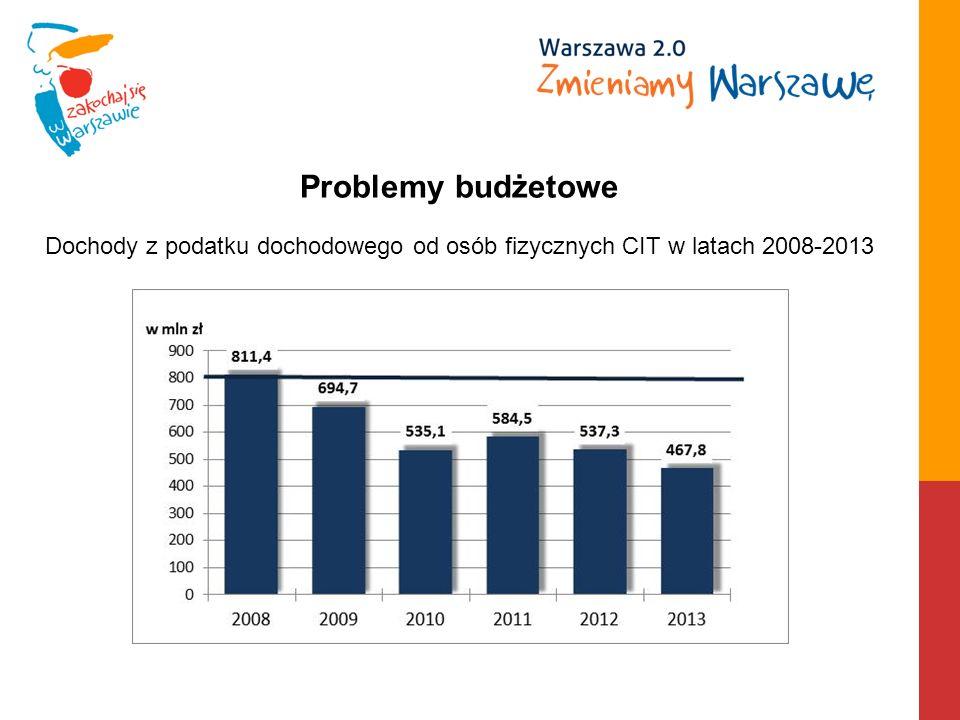 Dochody z podatku dochodowego od osób fizycznych CIT w latach 2008-2013 Problemy budżetowe