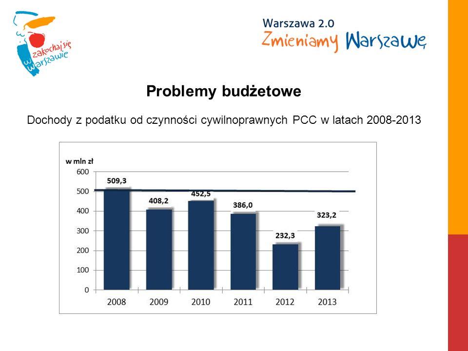 Dochody z podatku od czynności cywilnoprawnych PCC w latach 2008-2013 Problemy budżetowe
