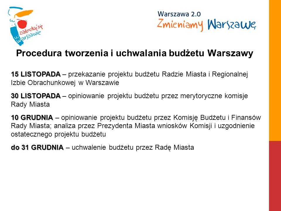Procedura tworzenia i uchwalania budżetu Warszawy 15 LISTOPADA 15 LISTOPADA – przekazanie projektu budżetu Radzie Miasta i Regionalnej Izbie Obrachunkowej w Warszawie 30 LISTOPADA 30 LISTOPADA – opiniowanie projektu budżetu przez merytoryczne komisje Rady Miasta 10 GRUDNIA 10 GRUDNIA – opiniowanie projektu budżetu przez Komisję Budżetu i Finansów Rady Miasta; analiza przez Prezydenta Miasta wniosków Komisji i uzgodnienie ostatecznego projektu budżetu do 31 GRUDNIA do 31 GRUDNIA – uchwalenie budżetu przez Radę Miasta