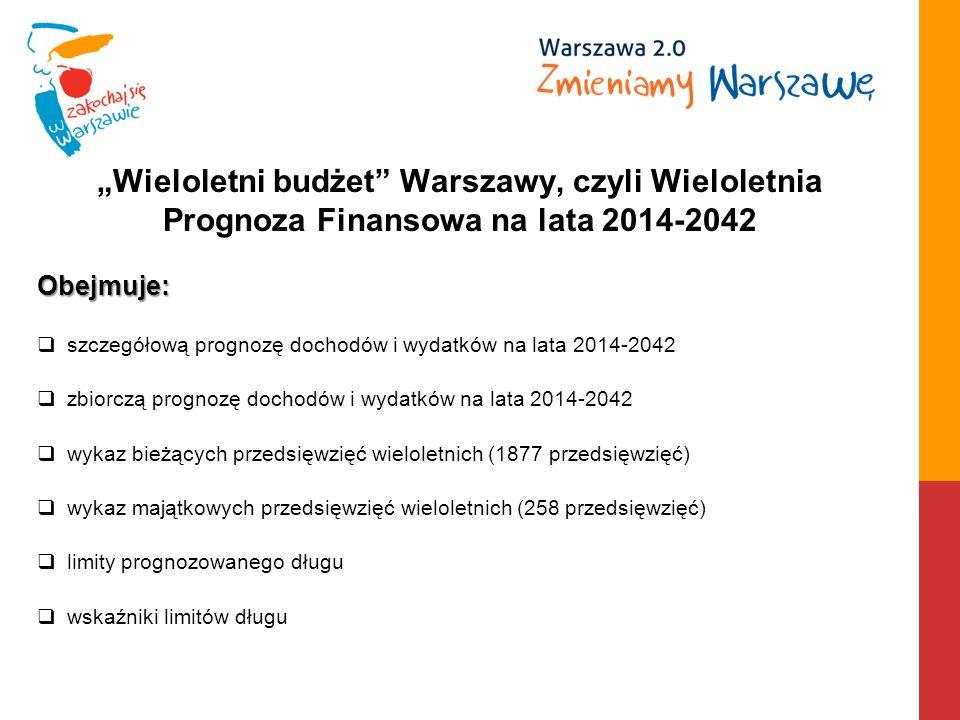 Wieloletni budżet Warszawy, czyli Wieloletnia Prognoza Finansowa na lata 2014-2042 Obejmuje: szczegółową prognozę dochodów i wydatków na lata 2014-2042 zbiorczą prognozę dochodów i wydatków na lata 2014-2042 wykaz bieżących przedsięwzięć wieloletnich (1877 przedsięwzięć) wykaz majątkowych przedsięwzięć wieloletnich (258 przedsięwzięć) limity prognozowanego długu wskaźniki limitów długu