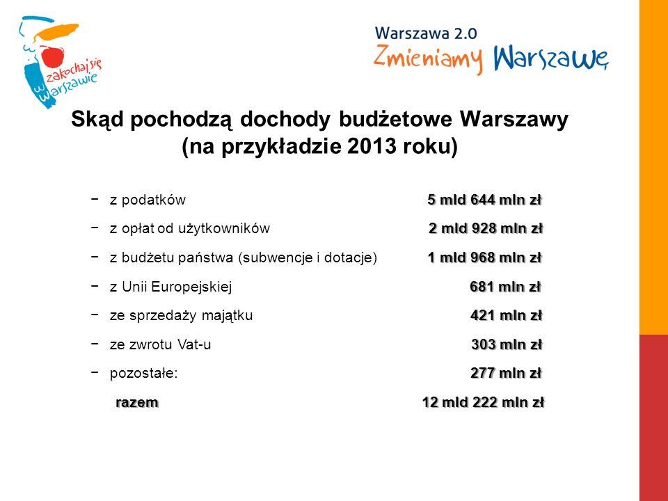 Skąd pochodzą dochody budżetowe Warszawy (na przykładzie 2013 roku) 5 mld 644 mln złz podatków 5 mld 644 mln zł 2 mld 928 mln złz opłatod użytkowników 2 mld 928 mln zł 1 mld 968 mln złz budżetu państwa (subwencje i dotacje) 1 mld 968 mln zł 681 mln złz Unii Europejskiej 681 mln zł 421 mln złze sprzedaży majątku 421 mln zł 303 mln złze zwrotu Vat-u 303 mln zł 277 mln złpozostałe: 277 mln zł razem 12 mld 222 mln zł razem 12 mld 222 mln zł
