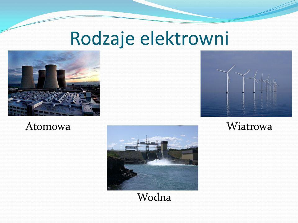 Rodzaje elektrowni AtomowaWiatrowa Wodna
