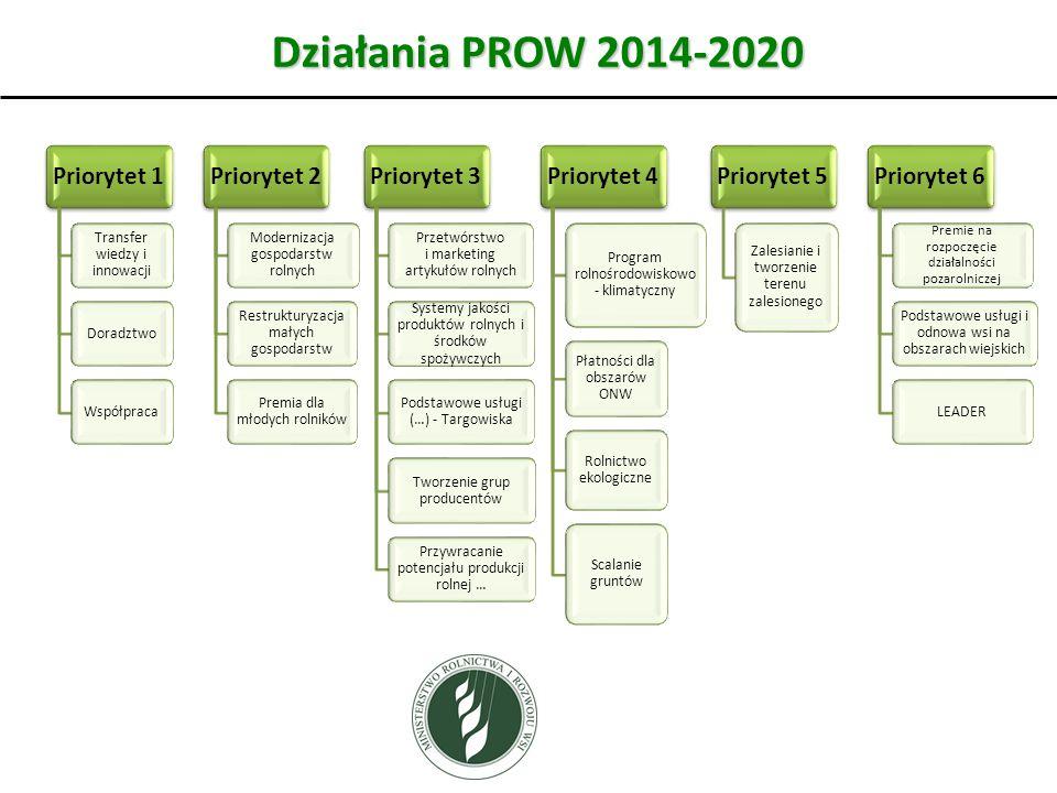 Działania PROW 2014-2020 Priorytet 1 Transfer wiedzy i innowacji DoradztwoWspółpraca Priorytet 2 Modernizacja gospodarstw rolnych Restrukturyzacja mał