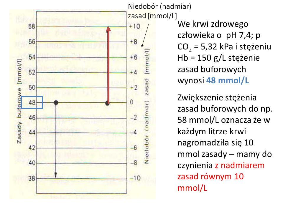 Niedobór (nadmiar) zasad [mmol/L] We krwi zdrowego człowieka o pH 7,4; p CO 2 = 5,32 kPa i stężeniu Hb = 150 g/L stężenie zasad buforowych wynosi 48 mmol/L Zwiększenie stężenia zasad buforowych do np.