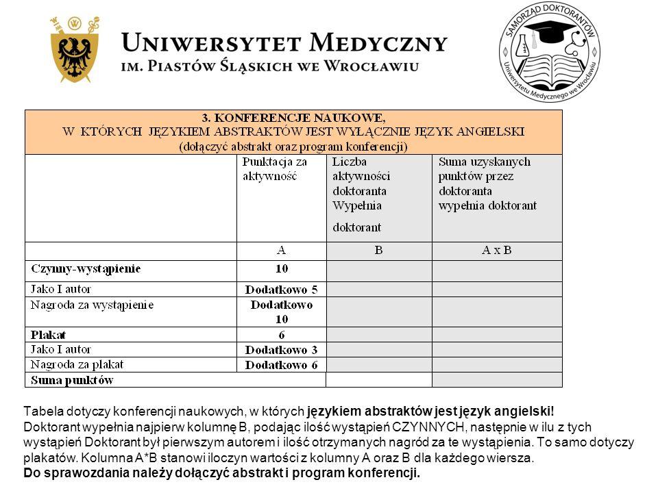 Tabela dotyczy konferencji naukowych, w których językiem abstraktów jest język angielski! Doktorant wypełnia najpierw kolumnę B, podając ilość wystąpi