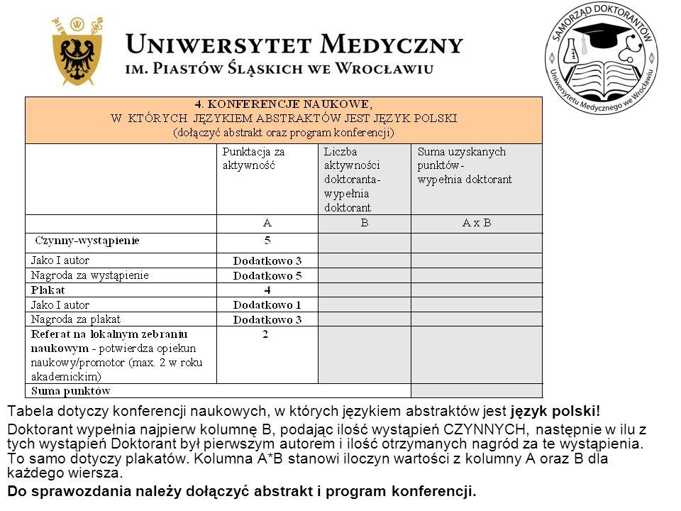 Tabela dotyczy konferencji naukowych, w których językiem abstraktów jest język polski! Doktorant wypełnia najpierw kolumnę B, podając ilość wystąpień
