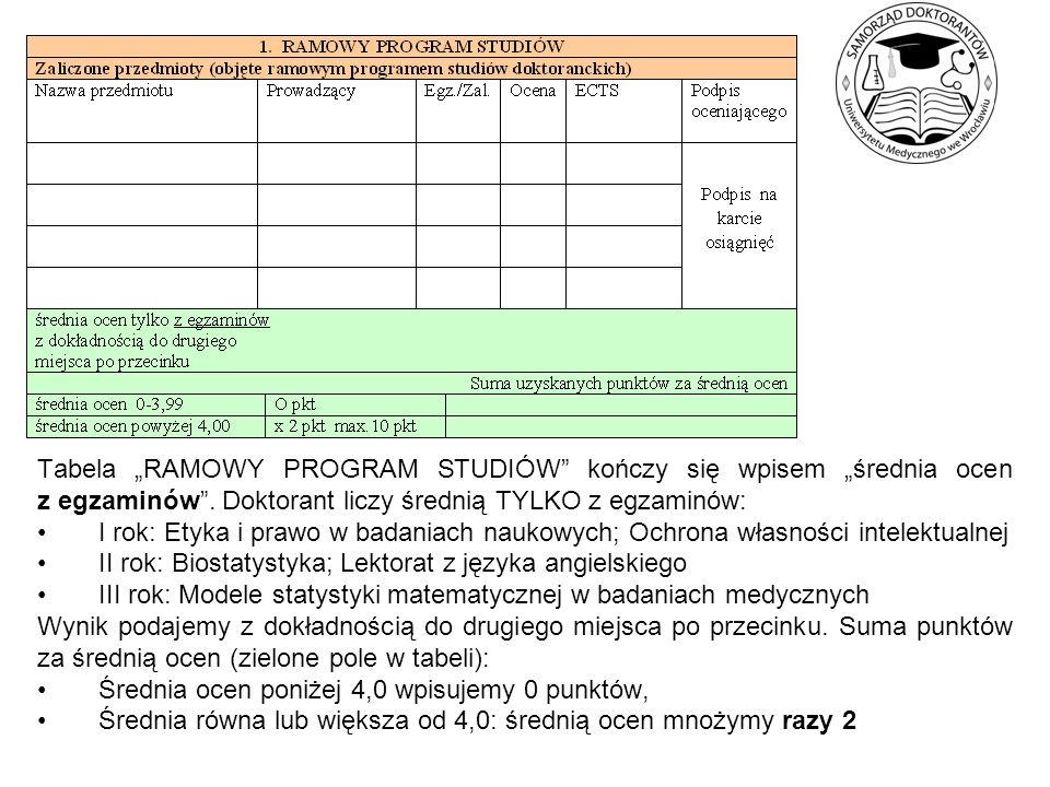 Tabela RAMOWY PROGRAM STUDIÓW kończy się wpisem średnia ocen z egzaminów. Doktorant liczy średnią TYLKO z egzaminów: I rok: Etyka i prawo w badaniach