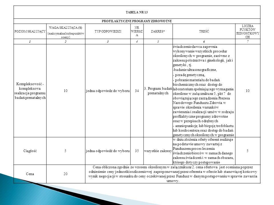 TABELA NR 13 PROFILAKTYCZNE PROGRAMY ZDROWOTNE POZIOM SKALUJĄCY WAGA SKALUJĄCA (S) TYP ODPOWIEDZI NR WIERSZ A ZAKRES*TREŚĆ LICZBA PUNKTÓW JEDNOSTKOWY